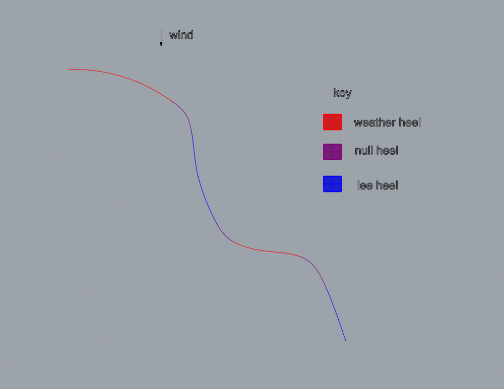 Carving downwind fig.1.png
