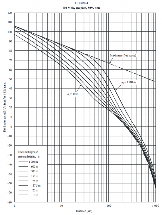 Propgation Loss Curves_From ITU-R P.1546-5..png