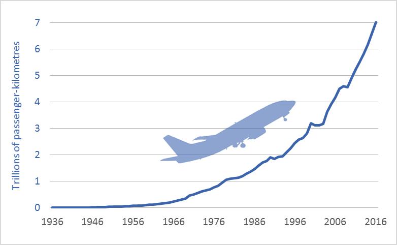 Graph-of-global-air-travel-passenger-kilometres-historic-1936-2016.png