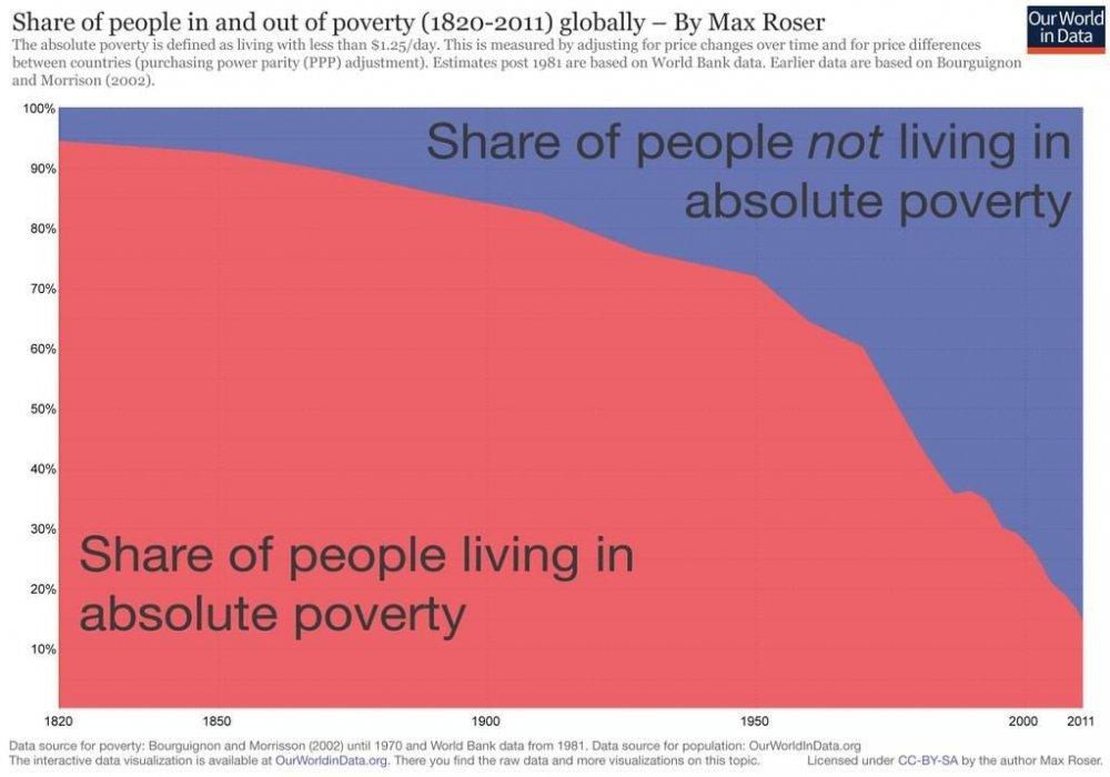roser_poverty_shares.0.jpg
