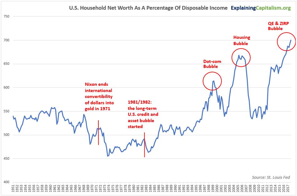 U.S.-Household-Net-Worth-As-Percent-Of-Disposable-Income.png.5e82b39e64ed8f1f7a92fd6af9b02e09.png