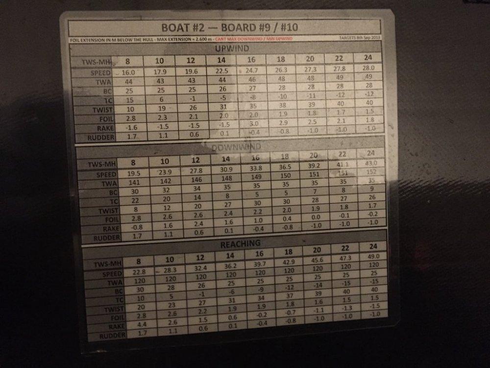 AC72-polars-board-settings.thumb.jpg.5ec574516d89ed7dc7a503354798294c.jpg