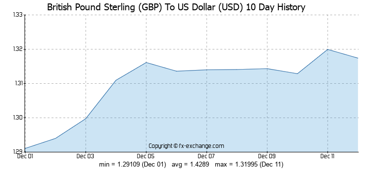 gbp-usd-10-day-exchange-rates-history-graph.png