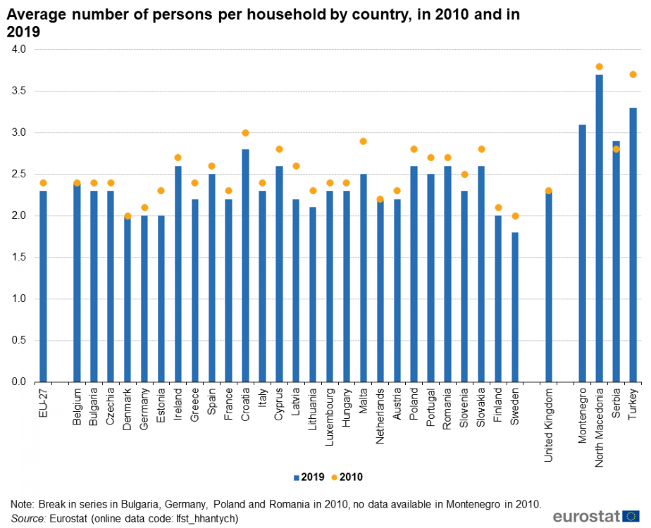 Average_number_of_persons_per_household_by_country,_in_2010_and_in_2019.png