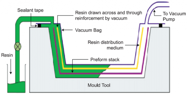 vacuum-enhanced-resin-infusion-technology.png
