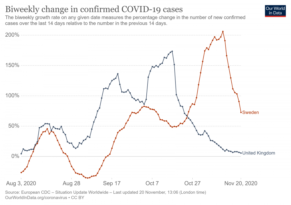 biweekly-growth-covid-cases.png