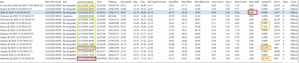 Weather routing table 021220 Kerguelen.png