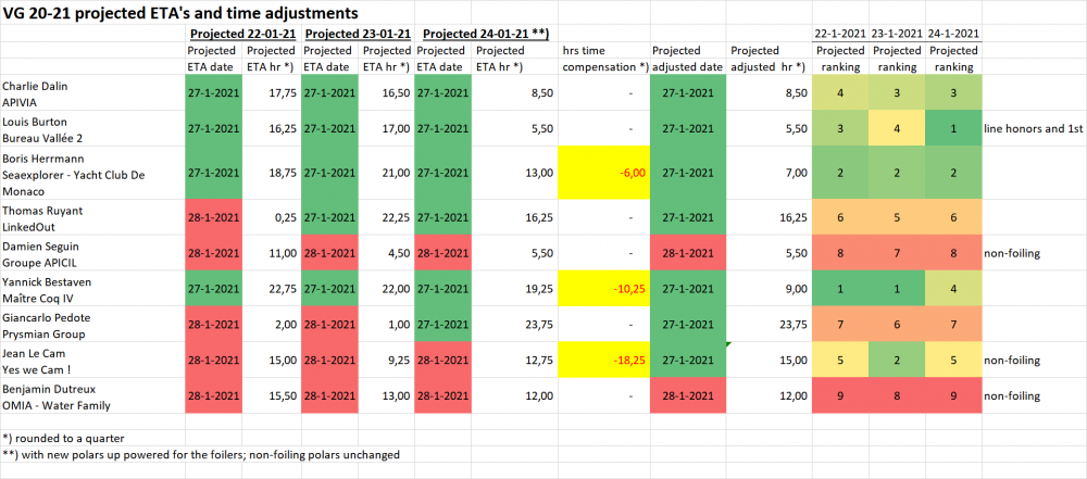 pic 6 VG ranking after time compensations 24-01-21.png