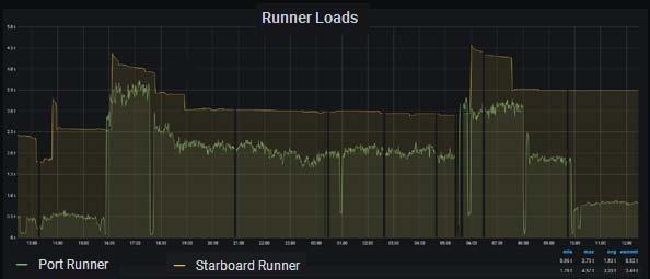 runnerloads.jpg