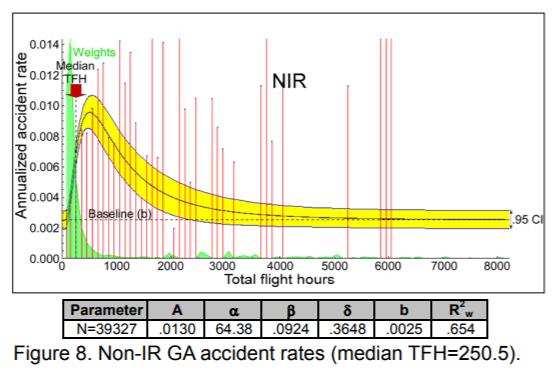 1217976015_2021-02-0510_48_07-PredictingAccidentRatesFromGeneralAviationPilotTotalFlightHours.png.6b0d8aeef14f193c9cbeec5b354c24ad.png