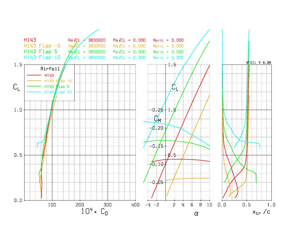 plot_polar_H143_p7003rxx_r38e5IInxx_Page_3.thumb.png.e1feb48b4eb5877878104aa4f6a04ea3.png