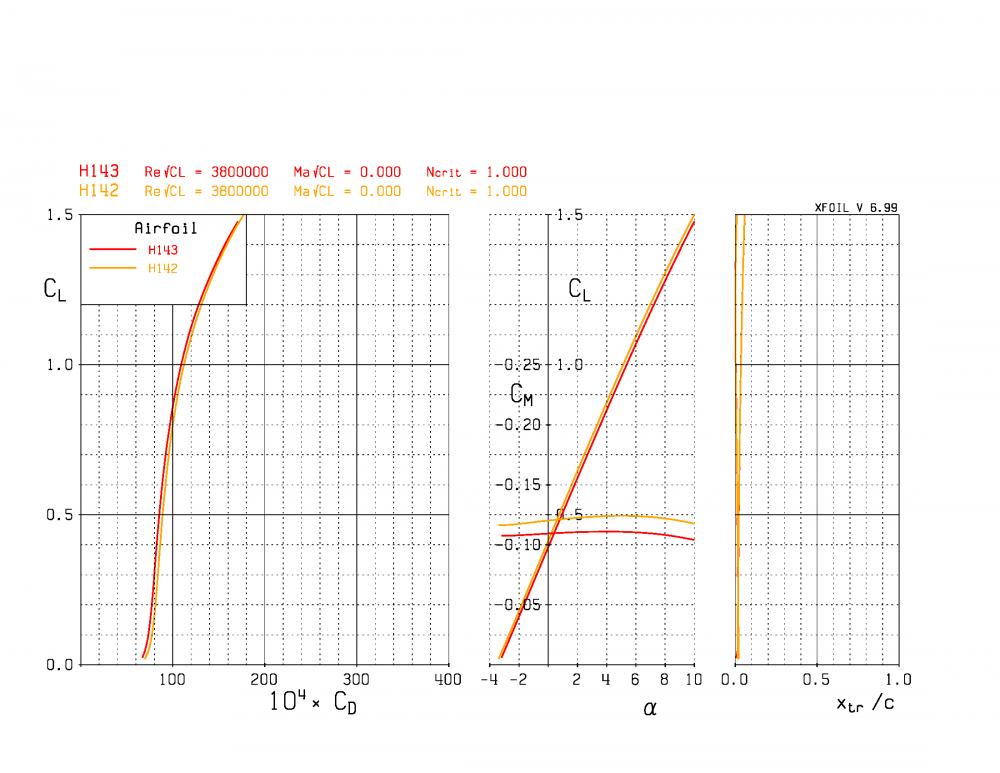 plot_polar_H143vsH142_r38e5IInxx_Page_1.thumb.png.08c1d2901b2e91ba01291f3a59478afa.png
