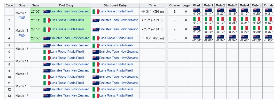 2021 America's Cup - Wikipedia.png