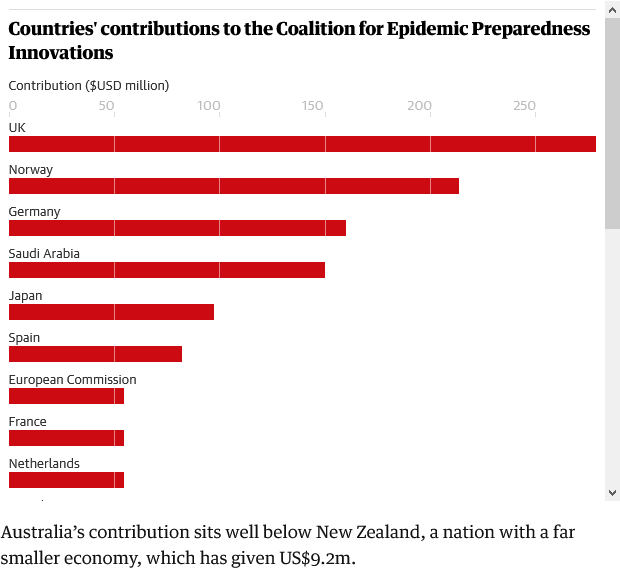 Screenshot_2021-03-31 Australia lagging on contributions to global body funding Covid vaccine research.png