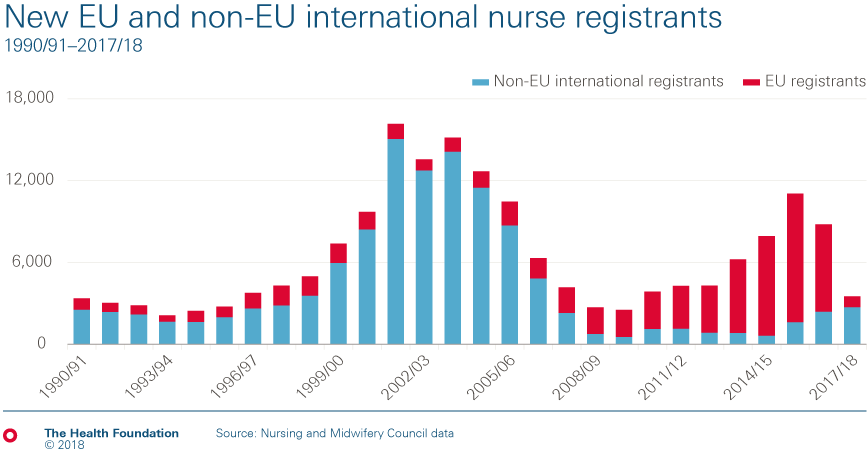 20180726-CHART-New-EU-and-international-nurse-registrants-v2_2.png