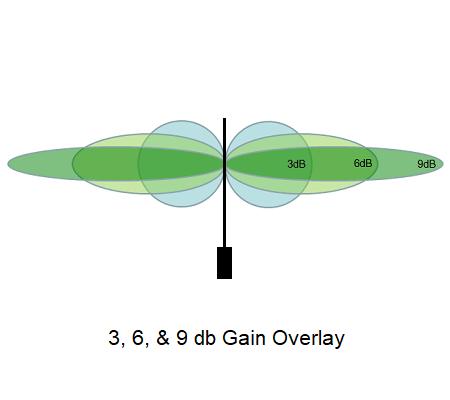 antenna-gain-overlay.png