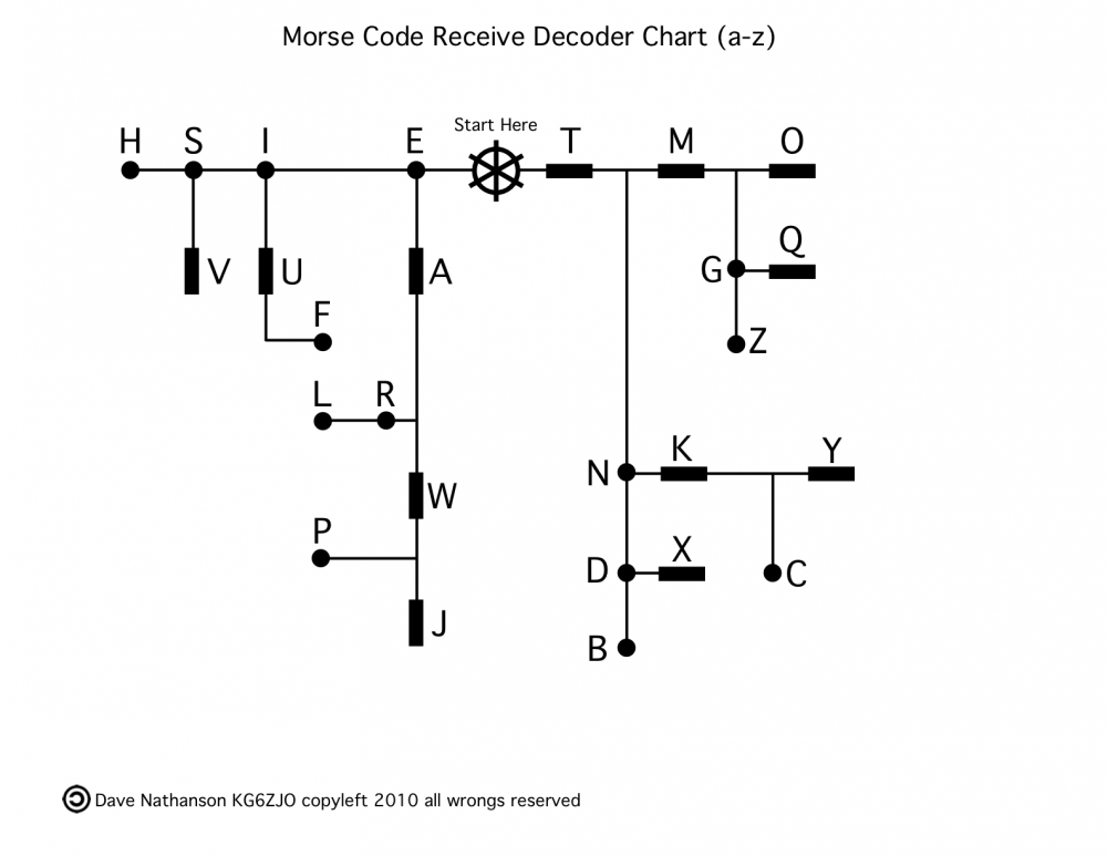 Morse-Code-decoder-chart-a-z.png