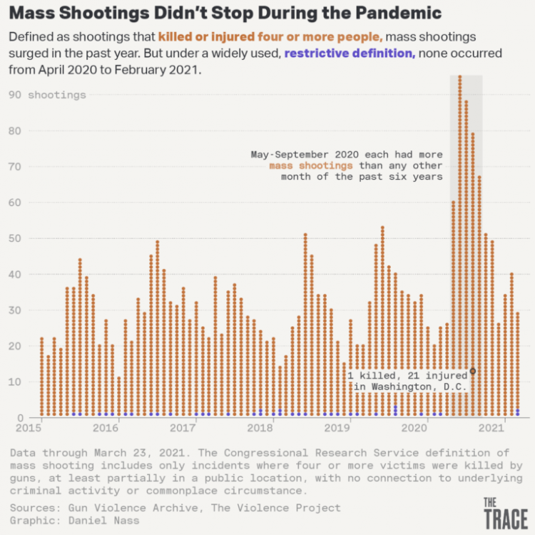 mass-shootings-during pandemic.png